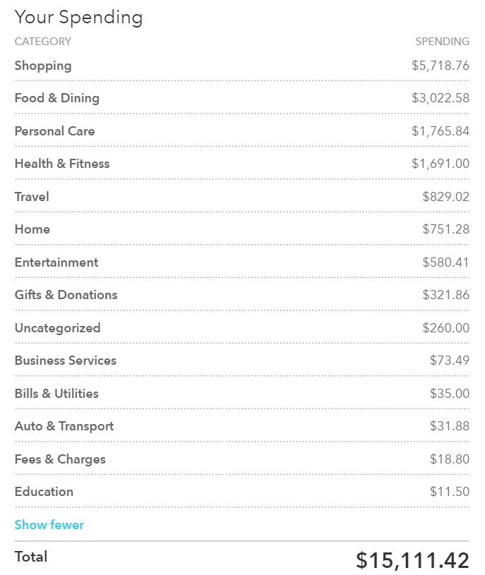 2015 spending